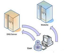Cara Mengganti DNS dengan DNS Publik milik Google dan OpenDNS